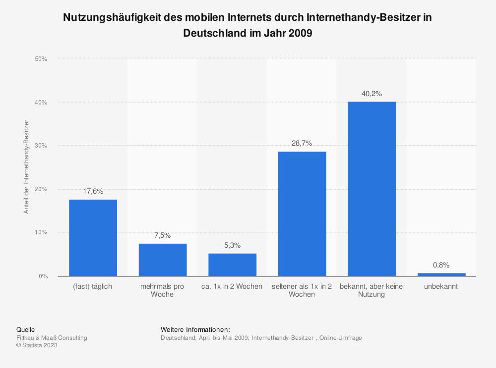 Statistik: Nutzungshäufigkeit des mobilen Internets durch Internethandy-Besitzer in Deutschland im Jahr 2009 | Statista