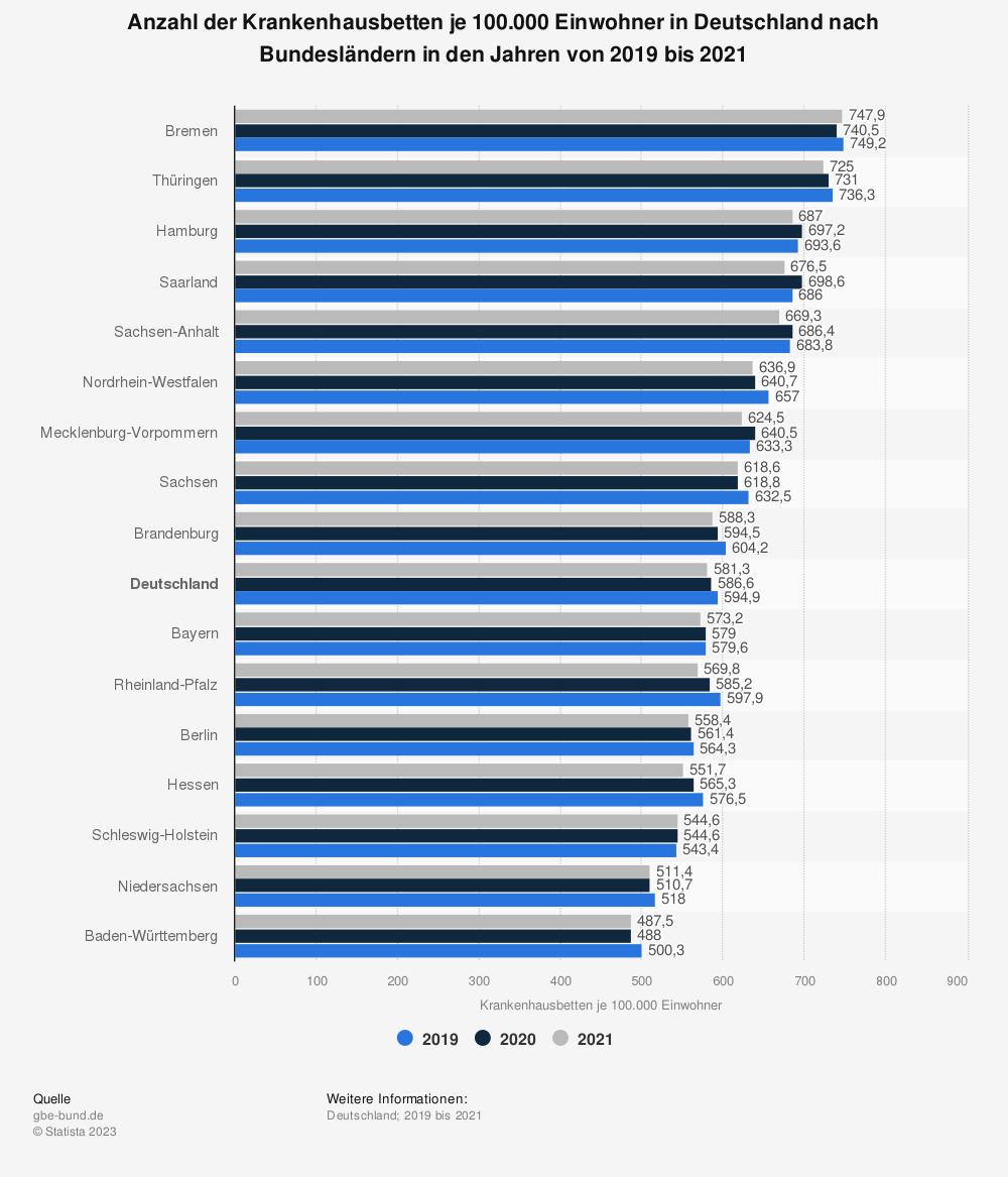 Statistik: Anzahl der Krankenhausbetten je 1.000 Einwohner in Deutschland nach Bundesländern 2013 bis 2015 | Statista
