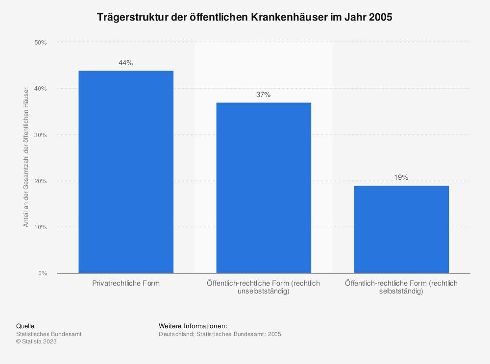 Statistik: Trägerstruktur der öffentlichen Krankenhäuser im Jahr 2005 | Statista