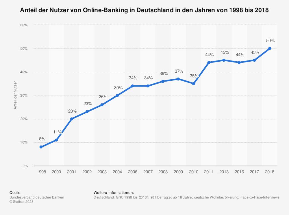Statistik: Anteil der Nutzer von Online-Banking in Deutschland in den Jahren von 1998 bis 2018 | Statista
