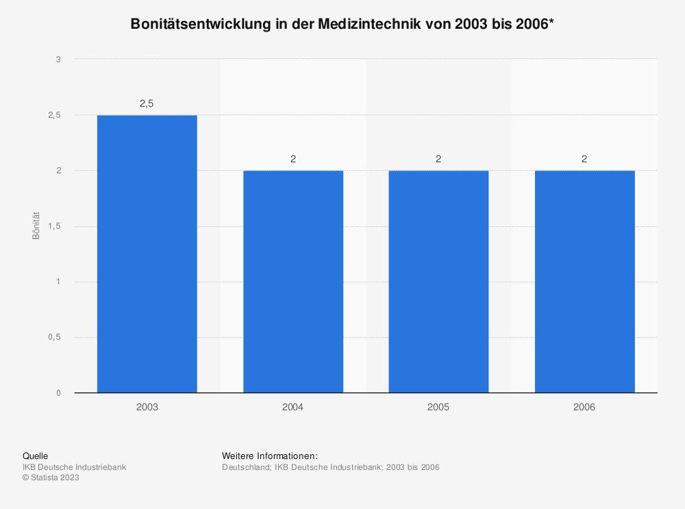 Statistik: Bonitätsentwicklung in der Medizintechnik von 2003 bis 2006* | Statista