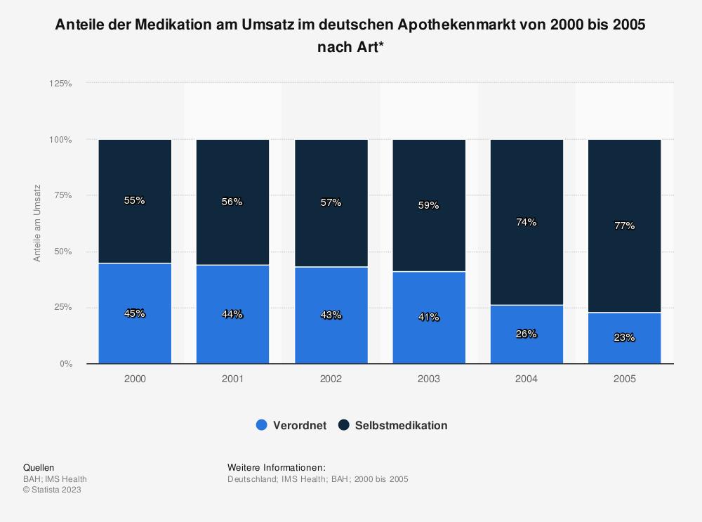 Statistik: Anteile der Medikation am Umsatz im deutschen Apothekenmarkt von 2000 bis 2005 nach Art* | Statista
