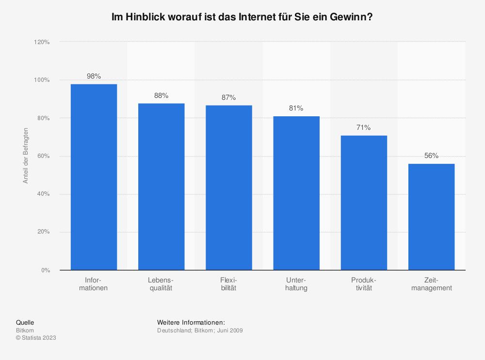 Statistik: Im Hinblick worauf ist das Internet für Sie ein Gewinn? | Statista