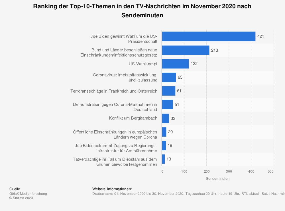 Statistik: Ranking der Top-10-Themen in den TV-Nachrichten im März 2016 nach Sendeminuten | Statista