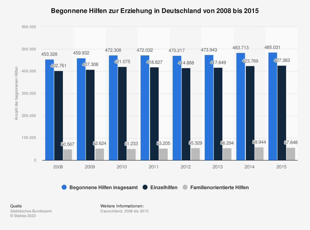 Statistik: Begonnene Hilfen zur Erziehung in Deutschland von 2008 bis 2015 | Statista
