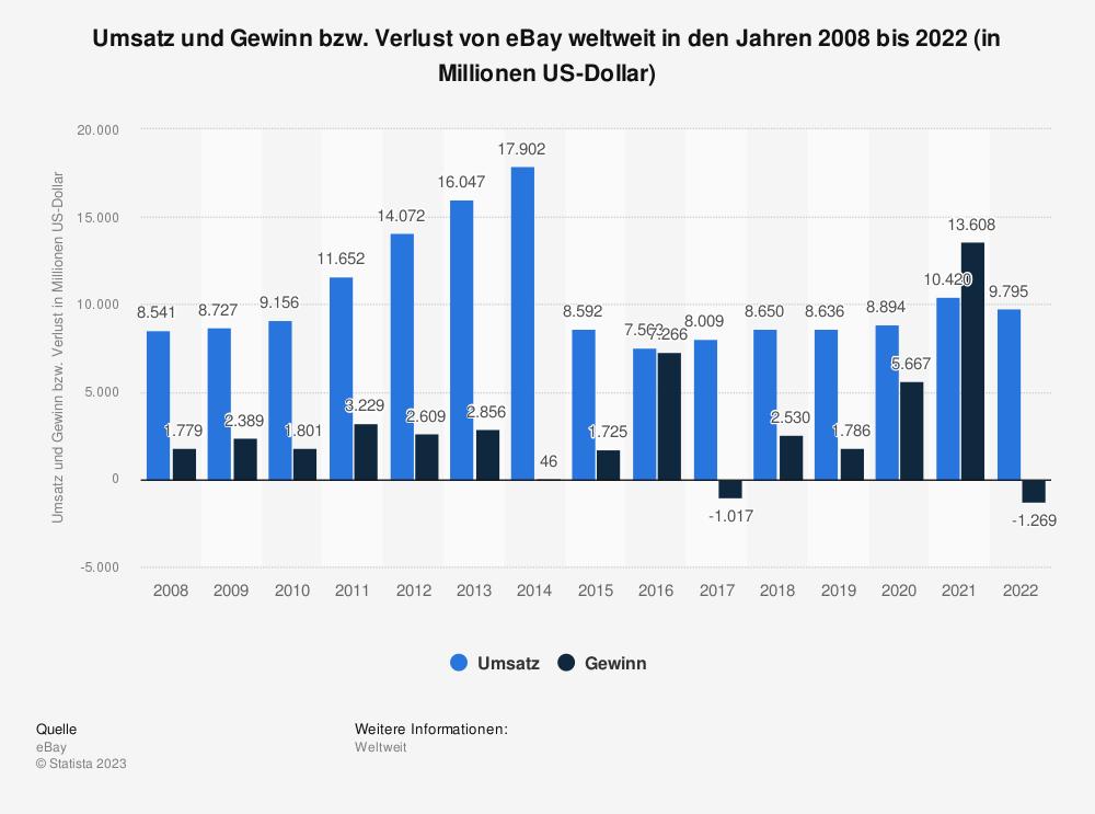 Statistik: Umsatz und Gewinn von eBay in den Jahren 2008 bis 2014 (in Millionen US-Dollar) | Statista