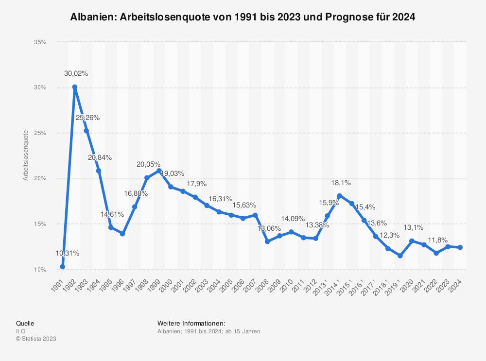 Statistik: Albanien: Arbeitslosenquote von 1991 bis 2024  | Statista