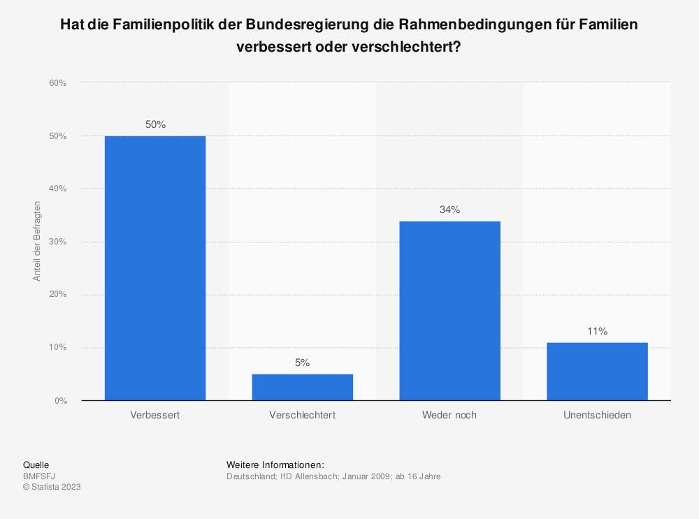 Statistik: Hat die Familienpolitik der Bundesregierung die Rahmenbedingungen für Familien verbessert oder verschlechtert? | Statista