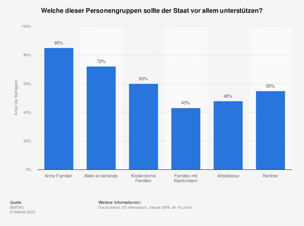 Statistik: Welche dieser Personengruppen sollte der Staat vor allem unterstützen? | Statista
