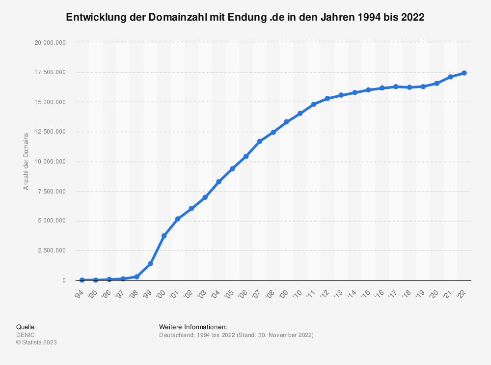 Statistik: Entwicklung der Domainzahl mit Endung .de in den Jahren 1994 bis 2019 | Statista