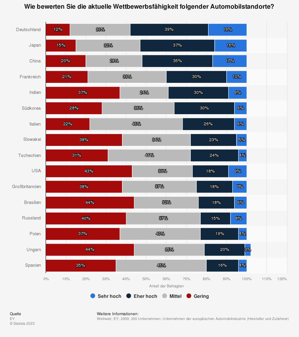 Statistik: Wie bewerten Sie die aktuelle Wettbewerbsfähigkeit folgender Automobilstandorte? | Statista