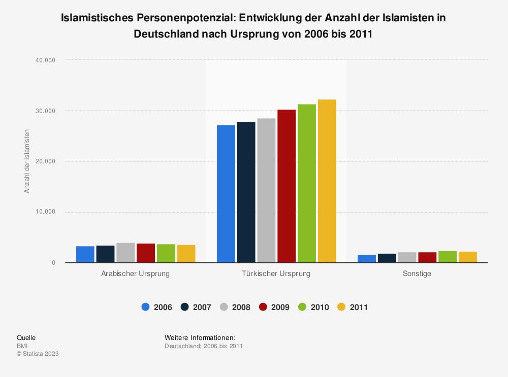 Statistik: Islamistisches Personenpotenzial: Entwicklung der Anzahl der Islamisten in Deutschland nach Ursprung von 2006 bis 2011 | Statista