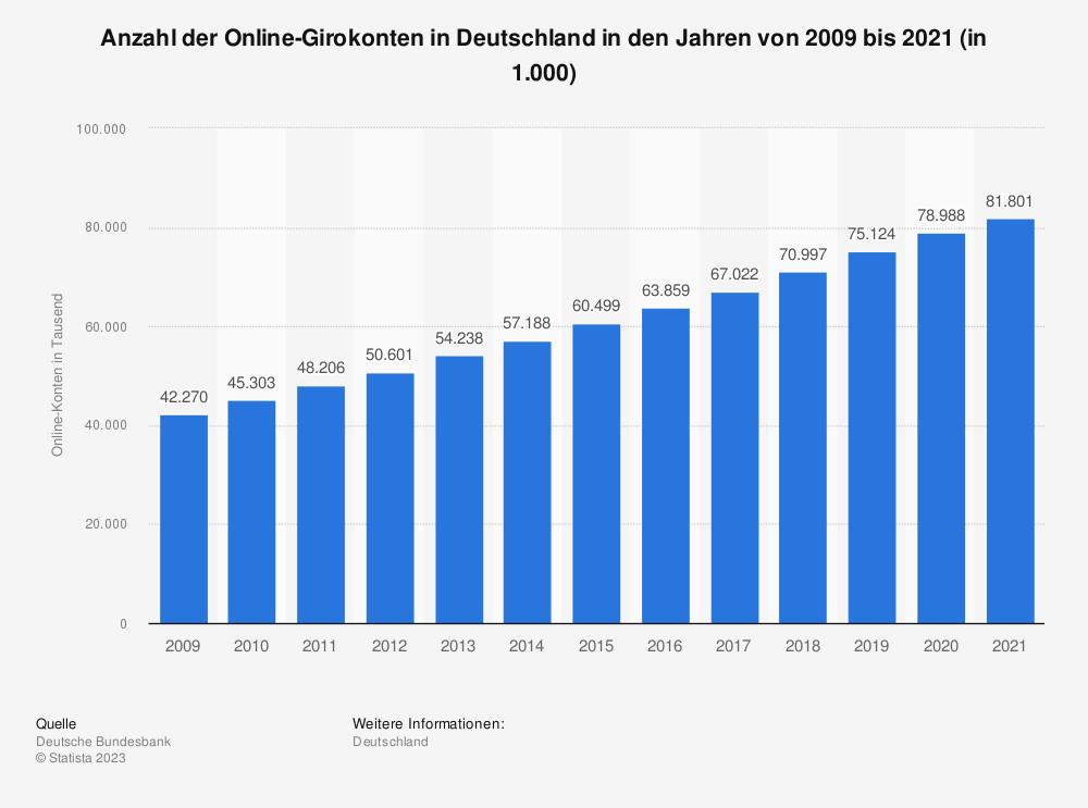 Statistik: Anzahl der Online-Girokonten in Deutschland in den Jahren von 2009 bis 2017 (in 1.000) | Statista