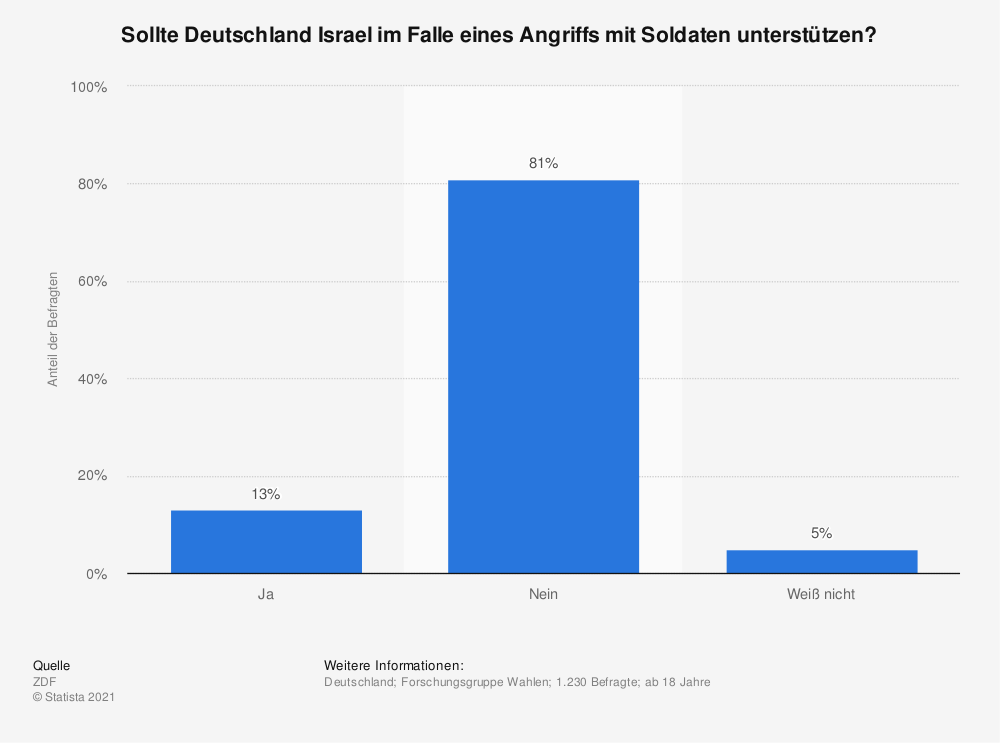 Statistik: Sollte Deutschland Israel im Falle eines Angriffs mit Soldaten unterstützen? | Statista