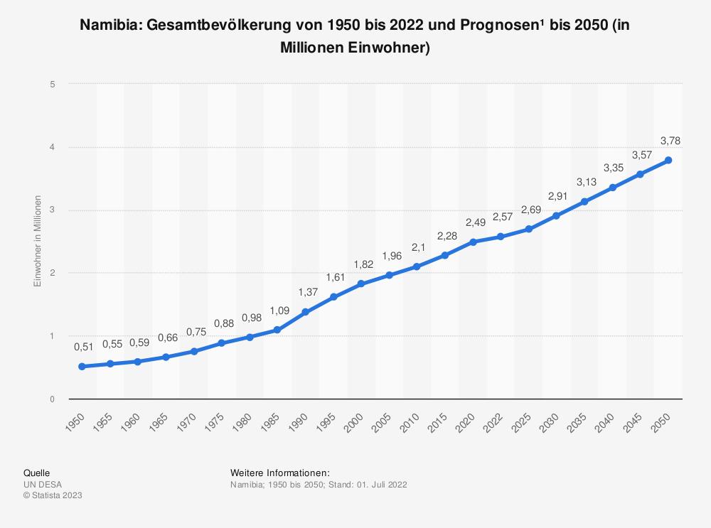 Statistik: Namibia: Gesamtbevölkerung von 1990 bis 2018 und Prognosen bis 2024 (in Millionen Einwohner) | Statista