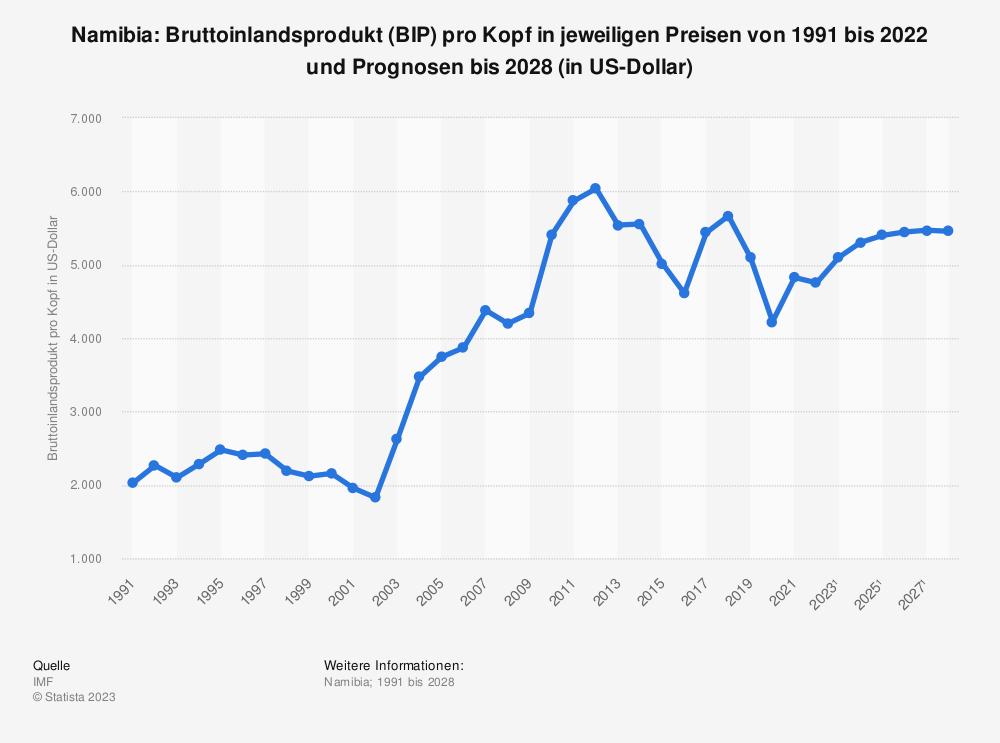 Statistik: Namibia: Bruttoinlandsprodukt (BIP) pro Kopf in jeweiligen Preisen von 2008 bis 2018 (in US-Dollar) | Statista
