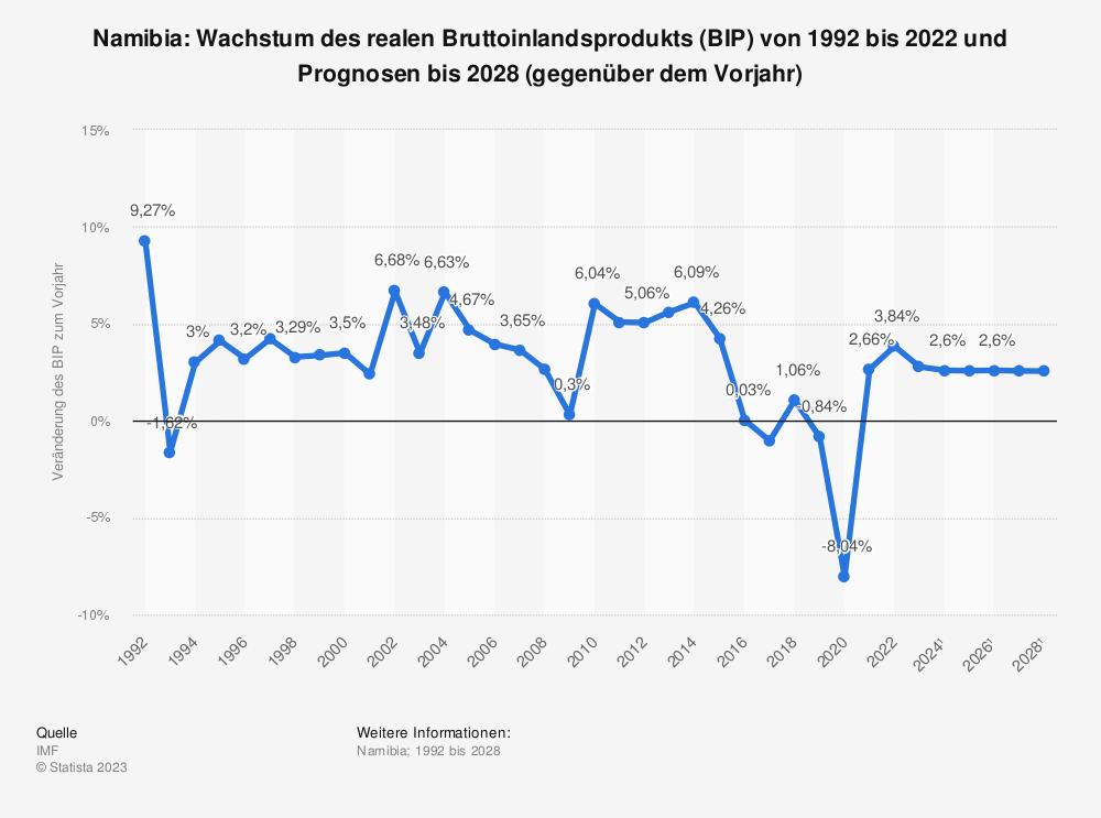 Statistik: Namibia: Wachstum des realen Bruttoinlandsprodukts (BIP) von 1991 bis 2019 und Prognosen bis 2025 (gegenüber dem Vorjahr) | Statista