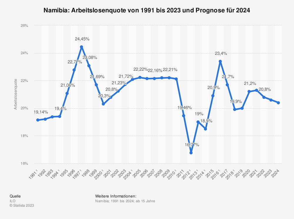Statistik: Namibia: Arbeitslosenquote von 1991 bis 2024 | Statista