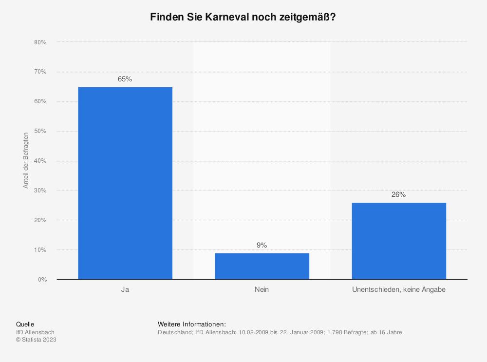 Statistik: Finden Sie Karneval noch zeitgemäß? | Statista