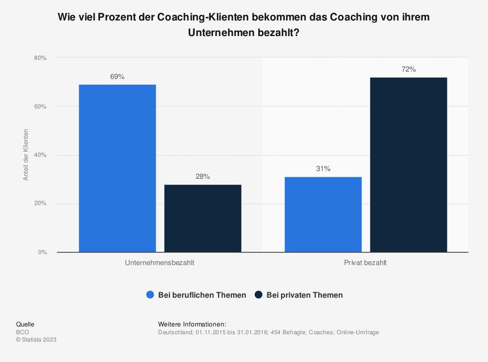 Statistik: Wie viel Prozent der Coaching-Klienten bekommen das Coaching von ihrem Unternehmen bezahlt? | Statista