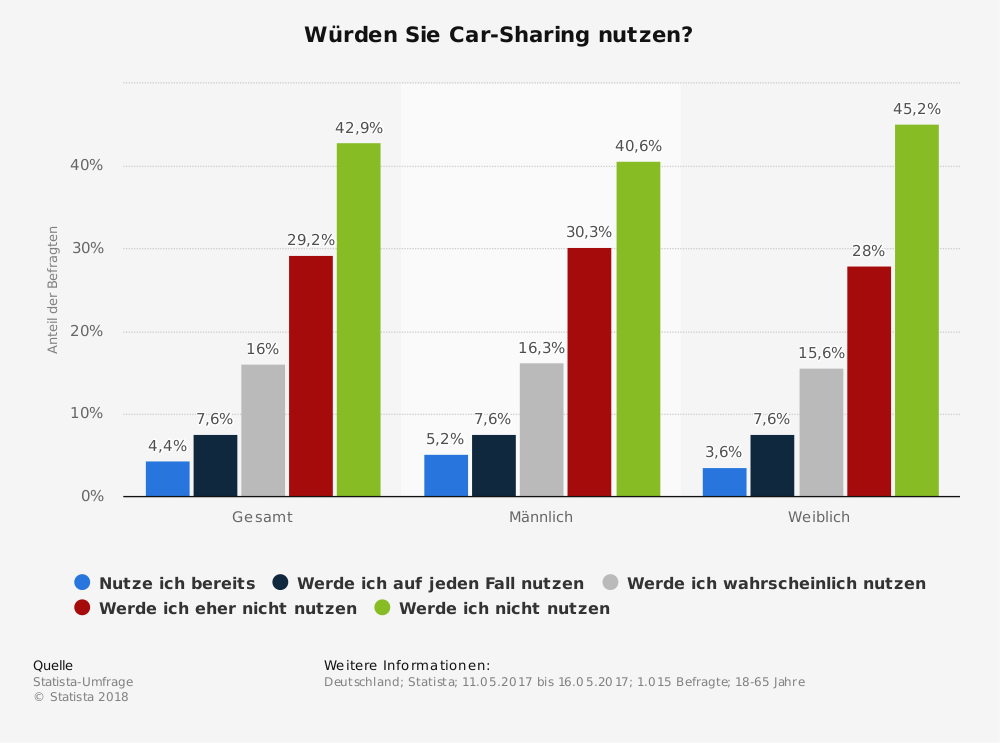 Statistik: Würden Sie Car-Sharing nutzen? | Statista