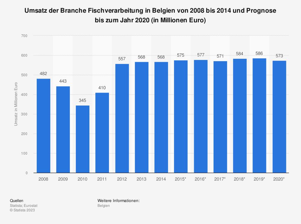 Statistik: Umsatz der Branche Fischverarbeitung in Belgien von 2008 bis 2014 und Prognose bis zum Jahr 2020 (in Millionen Euro) | Statista