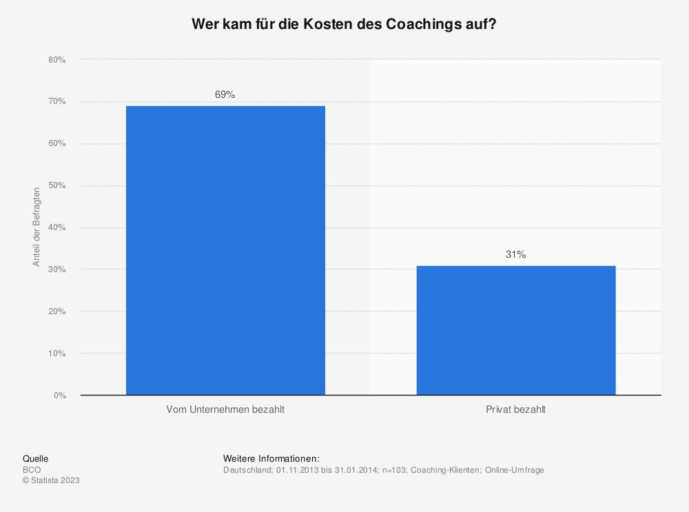 Statistik: Wer kam für die Kosten des Coachings auf? | Statista