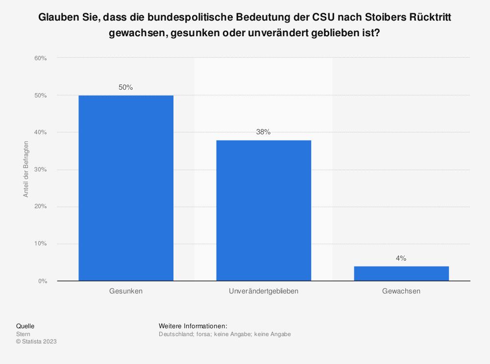 Statistik: Glauben Sie, dass die bundespolitische Bedeutung der CSU nach Stoibers Rücktritt gewachsen, gesunken oder unverändert geblieben ist? | Statista