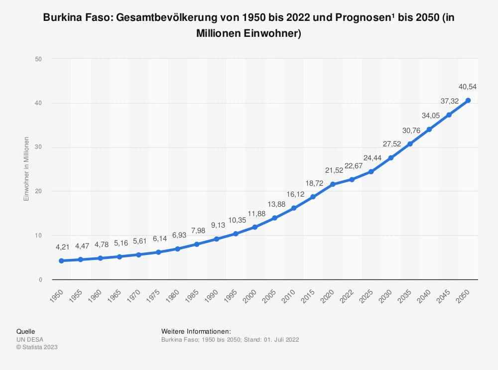 Statistik: Burkina Faso: Gesamtbevölkerung von 2008 bis 2018 (in Millionen Einwohner) | Statista