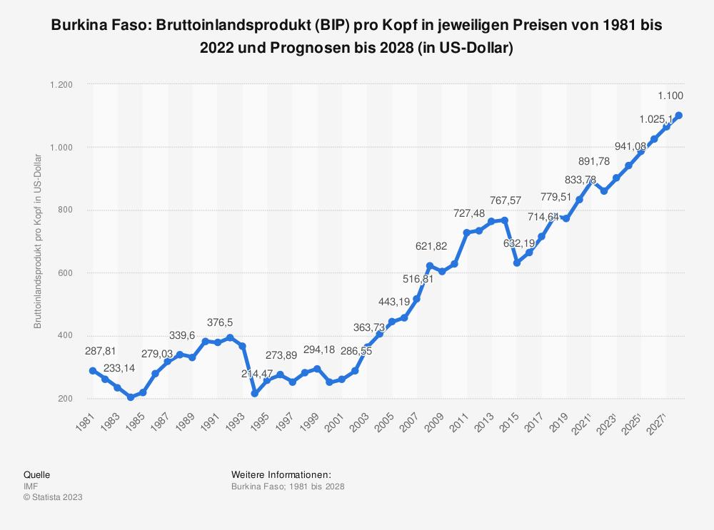 Statistik: Burkina Faso: Bruttoinlandsprodukt (BIP) pro Kopf in jeweiligen Preisen von 1980 bis 2018 und Prognosen bis 2024 (in US-Dollar) | Statista