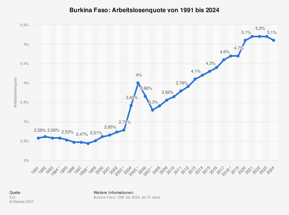 Statistik: Burkina Faso: Arbeitslosenquote von 2008 bis 2018 | Statista