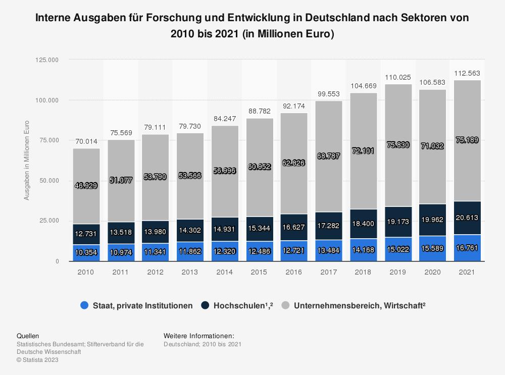 Statistik: Höhe der Forschungsausgaben für Bildung und Wissenschaft nach Bereichen von 2006 bis 2016 (in Millionen Euro) | Statista
