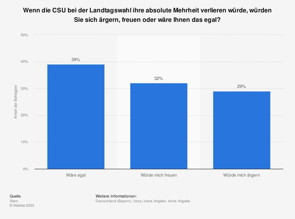 Statistik: Wenn die CSU bei der Landtagswahl ihre absolute Mehrheit verlieren würde, würden Sie sich ärgern, freuen oder wäre Ihnen das egal? | Statista