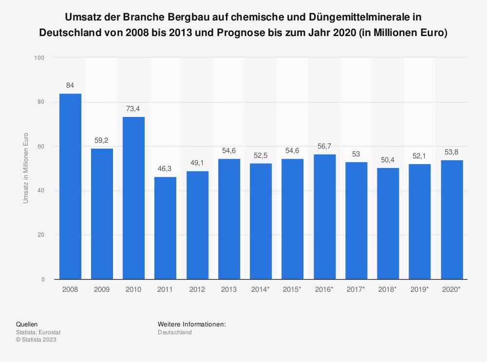 Statistik: Umsatz der Branche Bergbau auf chemische und Düngemittelminerale in Deutschland von 2008 bis 2013 und Prognose bis zum Jahr 2020 (in Millionen Euro) | Statista