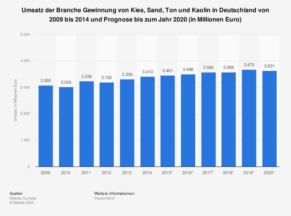 Statistik: Umsatz der Branche Gewinnung von Kies, Sand, Ton und Kaolin in Deutschland von 2009 bis 2014 und Prognose bis zum Jahr 2020 (in Millionen Euro) | Statista