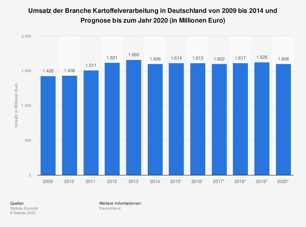 Statistik: Umsatz der Branche Kartoffelverarbeitung in Deutschland von 2009 bis 2014 und Prognose bis zum Jahr 2020 (in Millionen Euro) | Statista