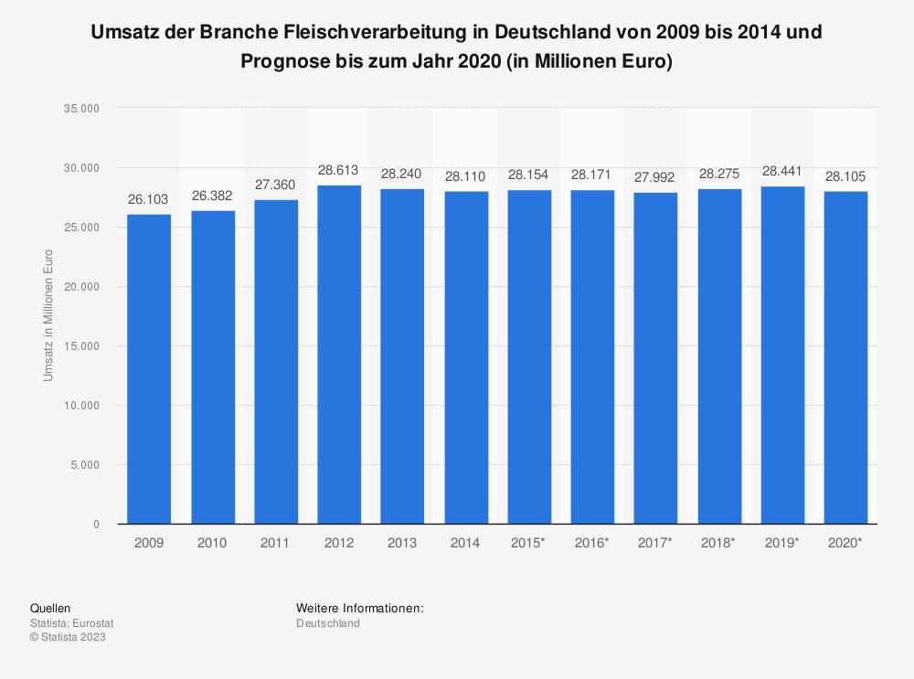 Statistik: Umsatz der Branche Fleischverarbeitung in Deutschland von 2009 bis 2014 und Prognose bis zum Jahr 2020 (in Millionen Euro) | Statista
