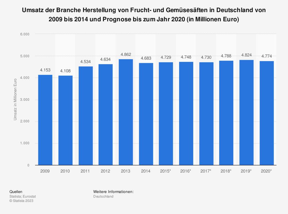 Statistik: Umsatz der Branche Herstellung von Frucht- und Gemüsesäften in Deutschland von 2009 bis 2014 und Prognose bis zum Jahr 2020 (in Millionen Euro) | Statista
