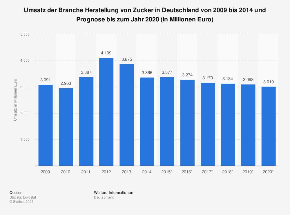 Statistik: Umsatz der Branche Herstellung von Zucker in Deutschland von 2009 bis 2014 und Prognose bis zum Jahr 2020 (in Millionen Euro) | Statista