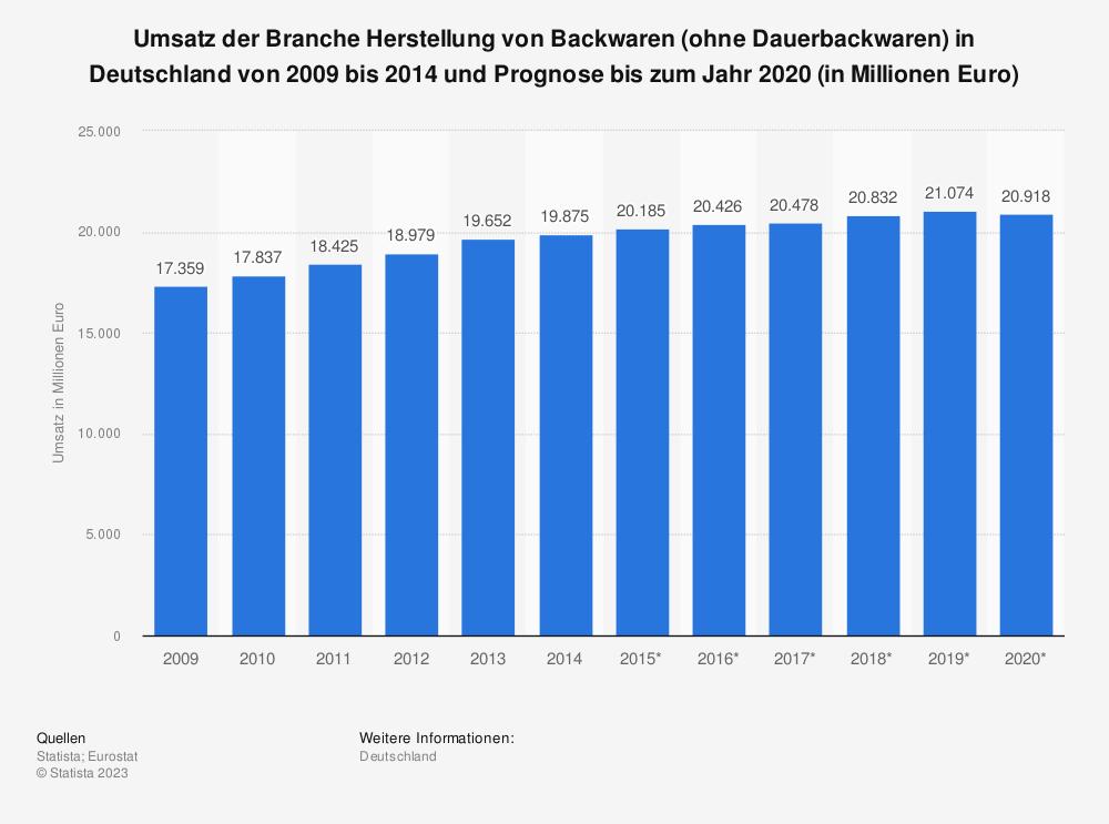 Statistik: Umsatz der Branche Herstellung von Backwaren (ohne Dauerbackwaren) in Deutschland von 2009 bis 2014 und Prognose bis zum Jahr 2020 (in Millionen Euro) | Statista