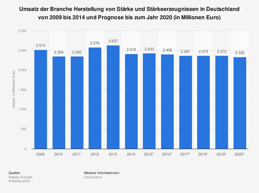 Statistik: Umsatz der Branche Herstellung von Stärke und Stärkeerzeugnissen in Deutschland von 2009 bis 2014 und Prognose bis zum Jahr 2020 (in Millionen Euro) | Statista
