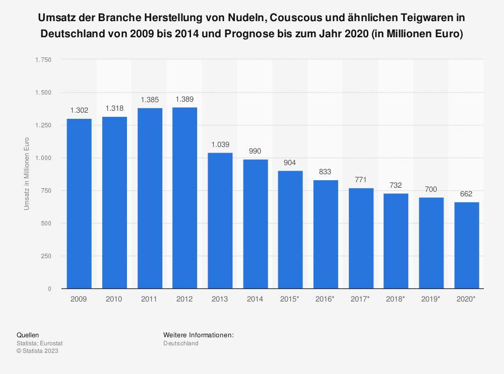Statistik: Umsatz der Branche Herstellung von Nudeln, Couscous und ähnlichen Teigwaren in Deutschland von 2009 bis 2014 und Prognose bis zum Jahr 2020 (in Millionen Euro) | Statista
