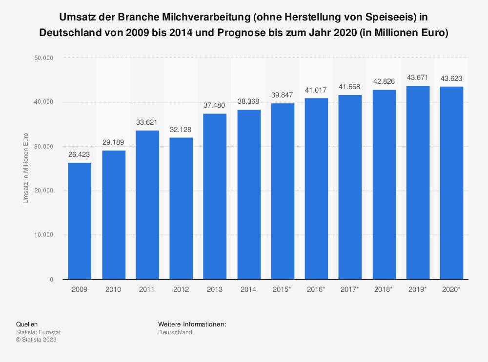 Statistik: Umsatz der Branche Milchverarbeitung (ohne Herstellung von Speiseeis) in Deutschland von 2009 bis 2014 und Prognose bis zum Jahr 2020 (in Millionen Euro)   Statista