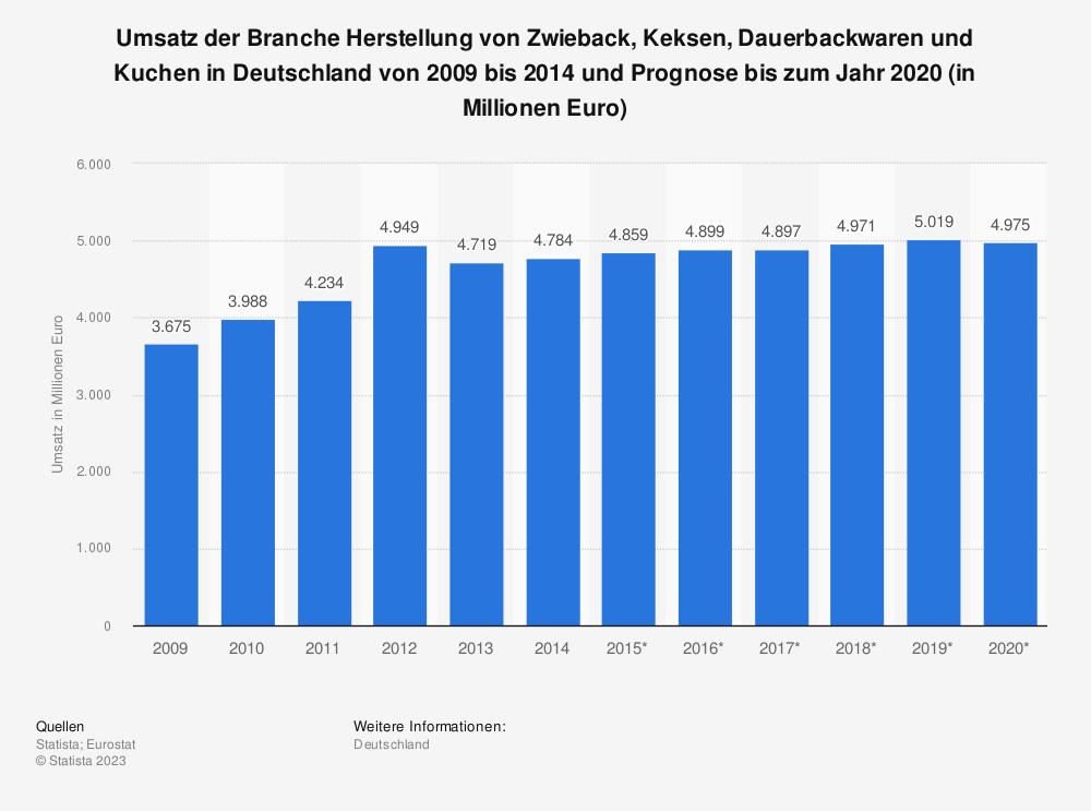 Statistik: Umsatz der Branche Herstellung von Zwieback, Keksen, Dauerbackwaren und Kuchen in Deutschland von 2009 bis 2014 und Prognose bis zum Jahr 2020 (in Millionen Euro) | Statista