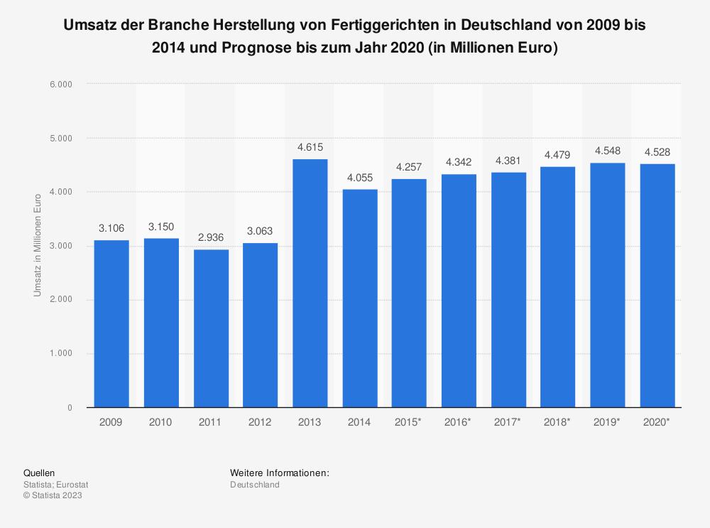Statistik: Umsatz der Branche Herstellung von Fertiggerichten in Deutschland von 2009 bis 2014 und Prognose bis zum Jahr 2020 (in Millionen Euro) | Statista