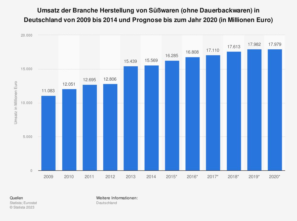 Statistik: Umsatz der Branche Herstellung von Süßwaren (ohne Dauerbackwaren) in Deutschland von 2009 bis 2014 und Prognose bis zum Jahr 2020 (in Millionen Euro) | Statista