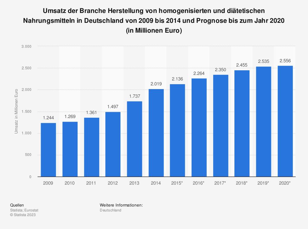 Statistik: Umsatz der Branche Herstellung von homogenisierten und diätetischen Nahrungsmitteln in Deutschland von 2009 bis 2014 und Prognose bis zum Jahr 2020 (in Millionen Euro)   Statista