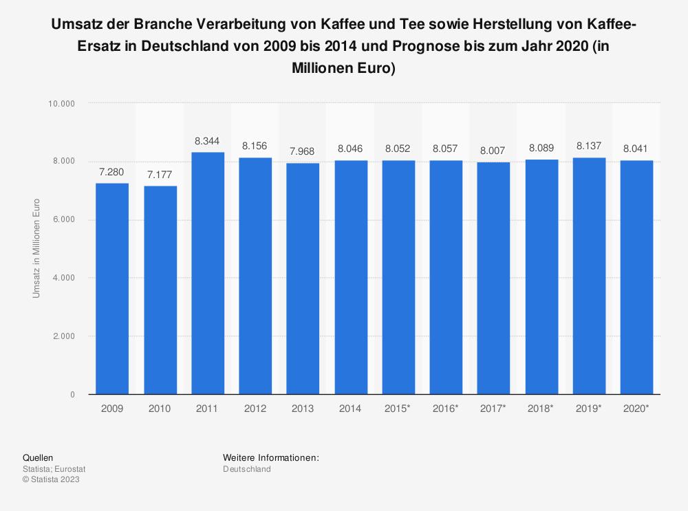 Statistik: Umsatz der Branche Verarbeitung von Kaffee und Tee sowie Herstellung von Kaffee-Ersatz in Deutschland von 2009 bis 2014 und Prognose bis zum Jahr 2020 (in Millionen Euro) | Statista