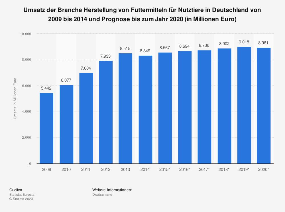 Statistik: Umsatz der Branche Herstellung von Futtermitteln für Nutztiere in Deutschland von 2009 bis 2014 und Prognose bis zum Jahr 2020 (in Millionen Euro)   Statista
