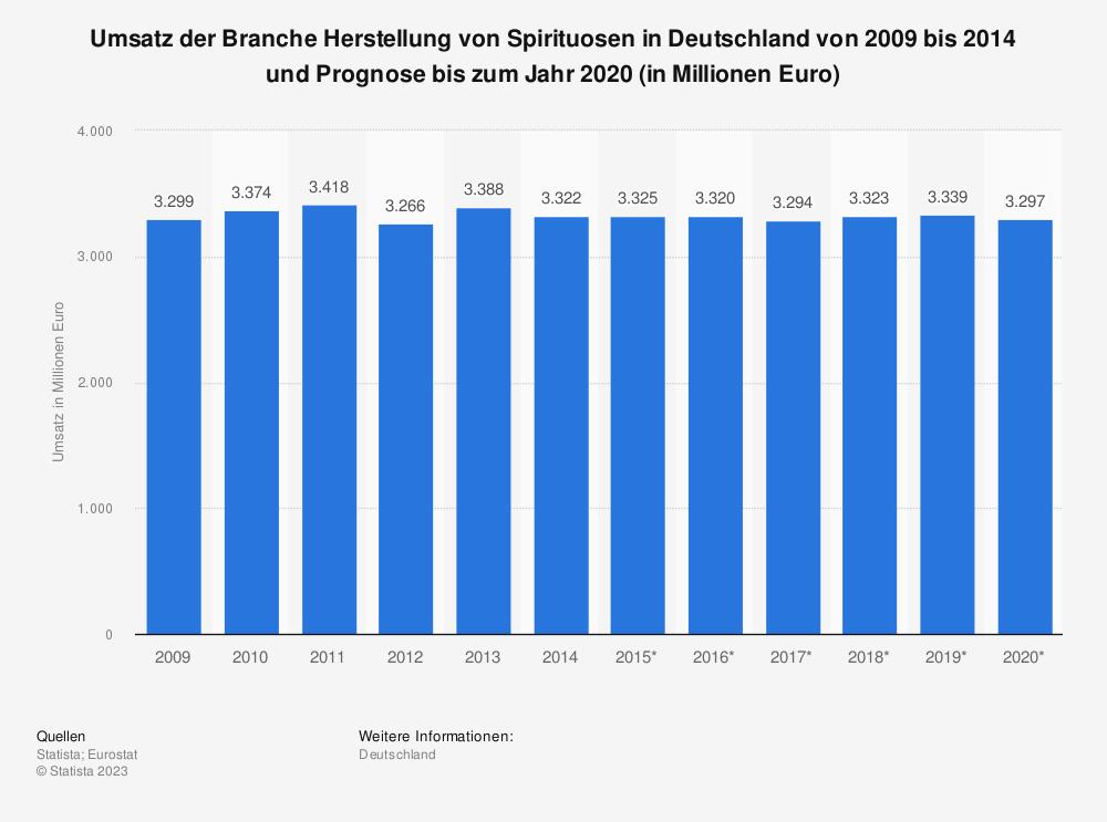 Statistik: Umsatz der Branche Herstellung von Spirituosen in Deutschland von 2009 bis 2014 und Prognose bis zum Jahr 2020 (in Millionen Euro) | Statista